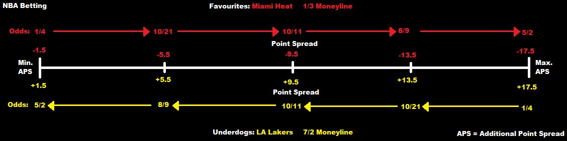 NBA point spread tips