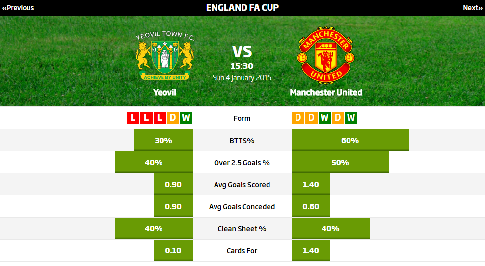 Yeovil vs Manchester United Tip