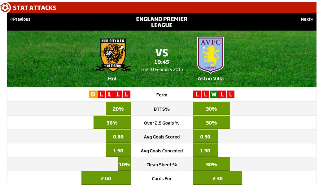 Hull City Goals V Aston Villa