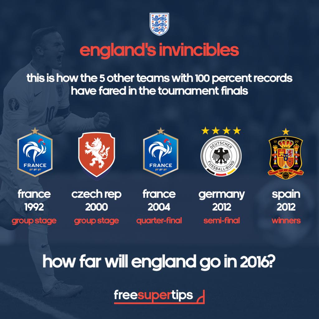 England's Euro 2016 Invincibles   Free Super Tips
