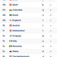 Fifa World Rankings 5th November