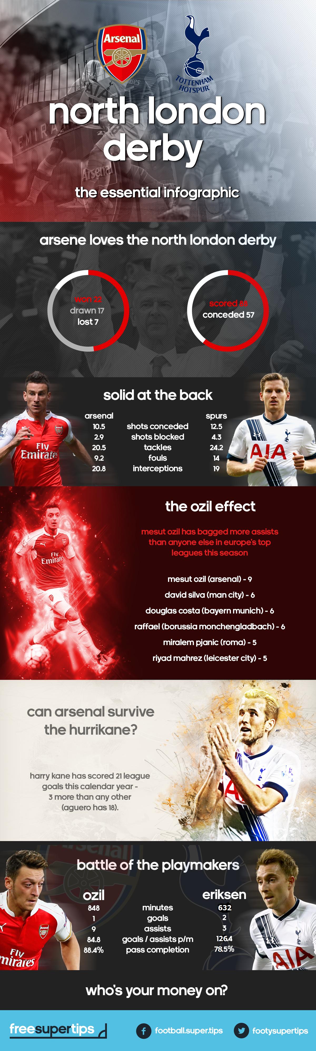 infographic_NorthLondon1