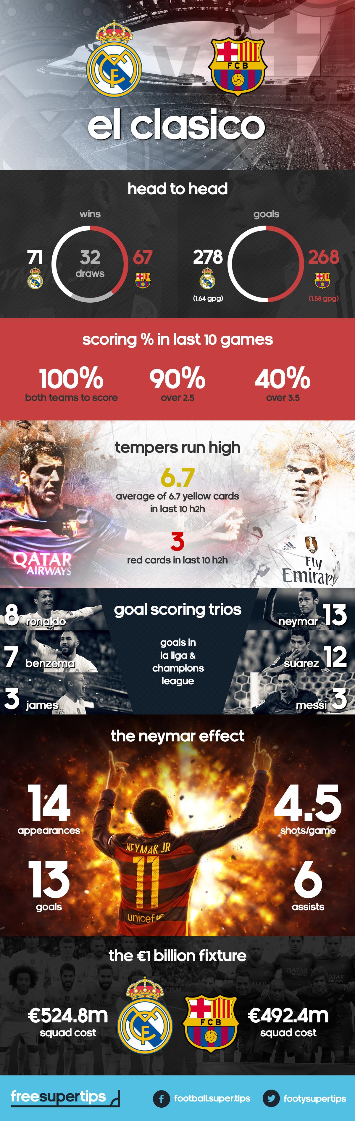 infographic_elclasico