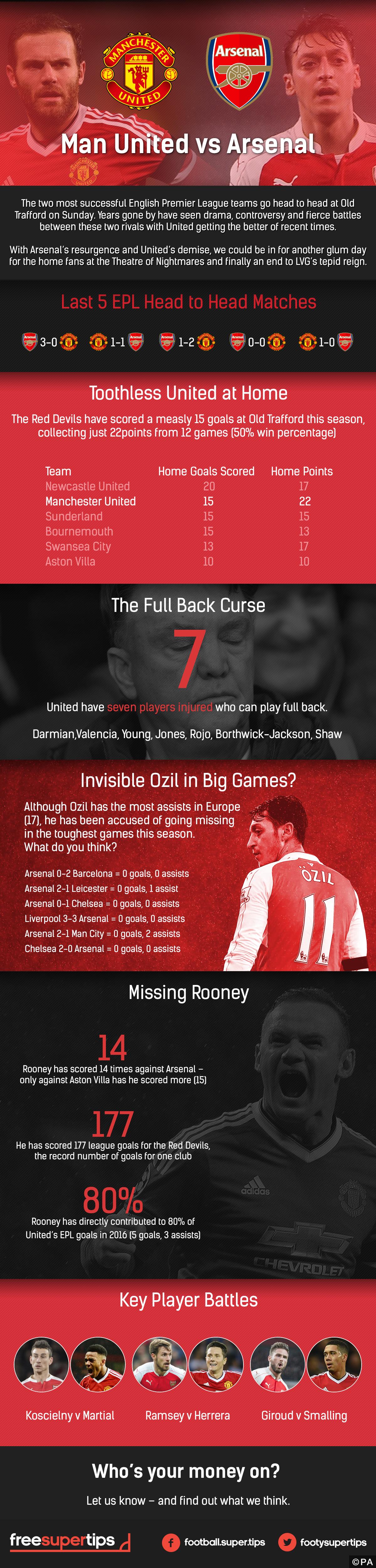 manchester-united-vs-arsenal-infographic