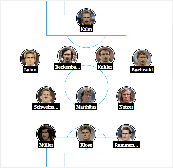Germany Best Ever XI