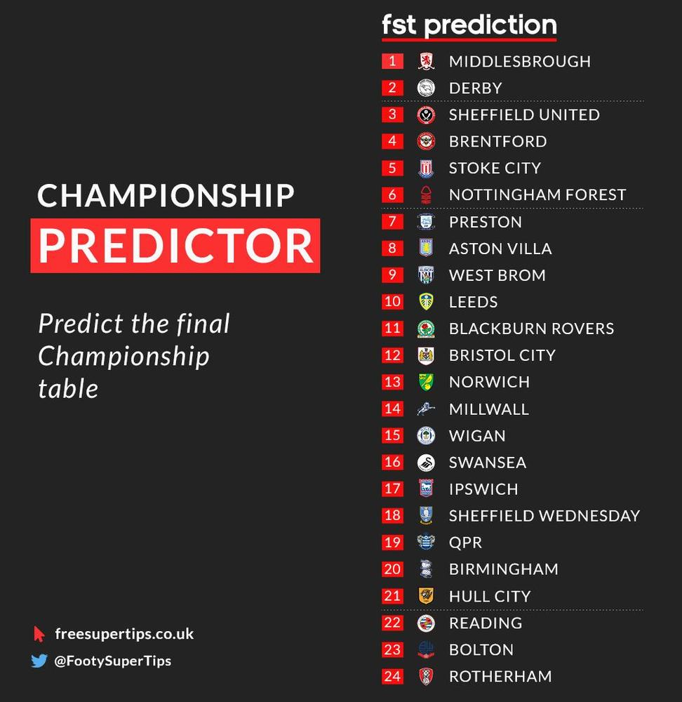 Championship 2018 19 Predictions Who Finishes Where In The Table