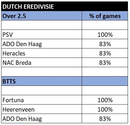 Eredivisie over 2.5 and btts