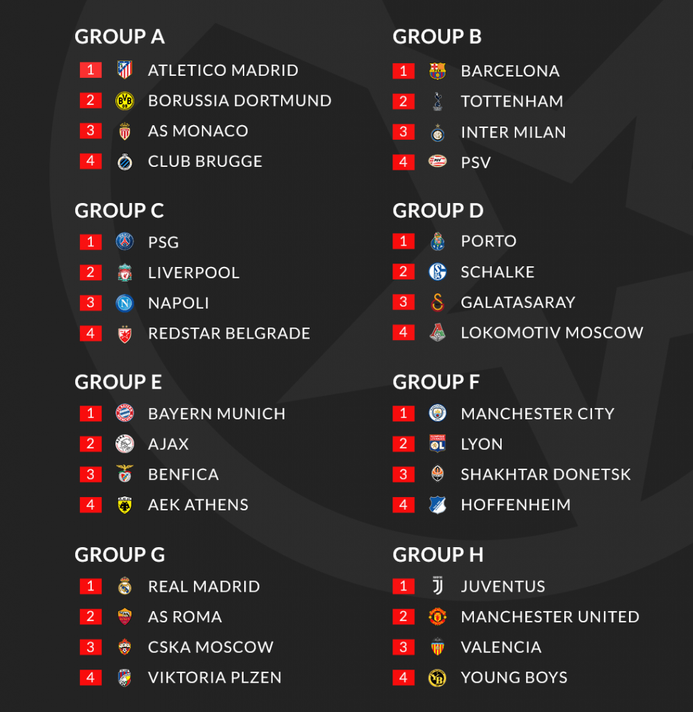 Champions League 2018/19 Group Stage Overview