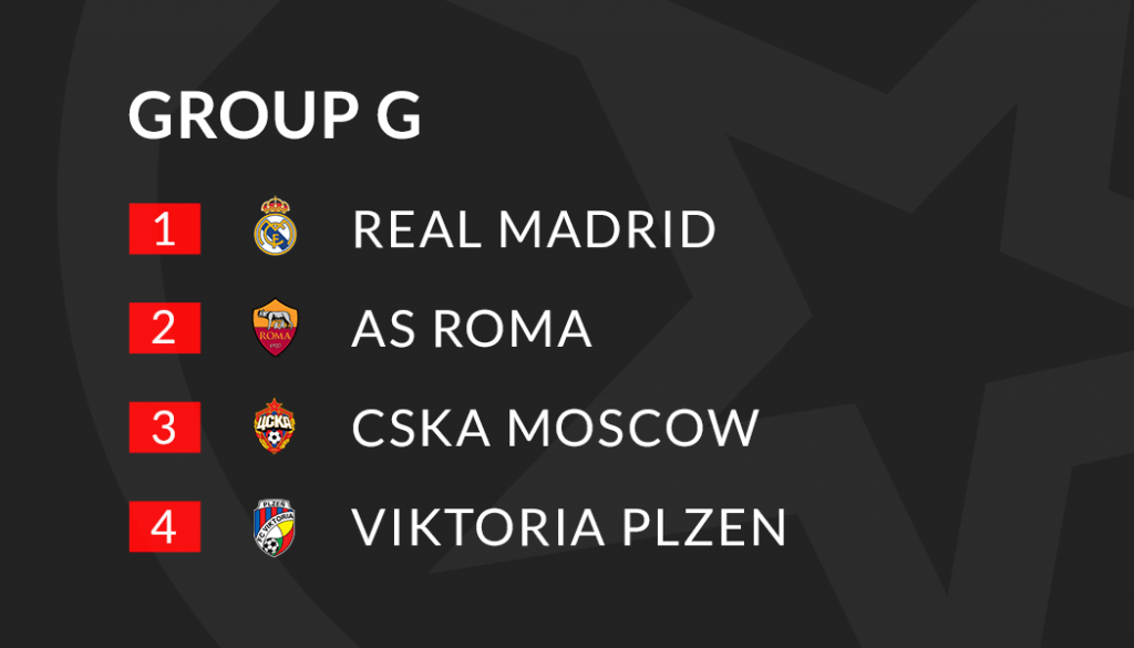 Champions League Group G