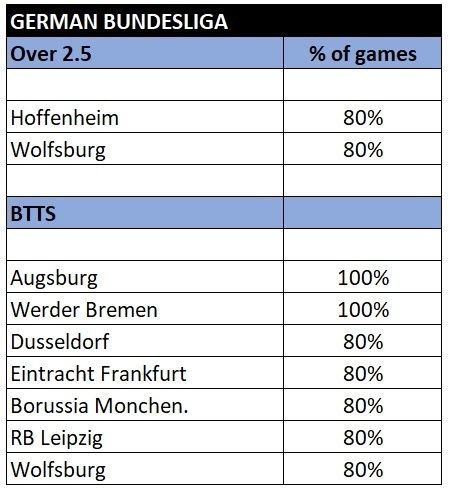 Bundesliga over 2.5 and btts