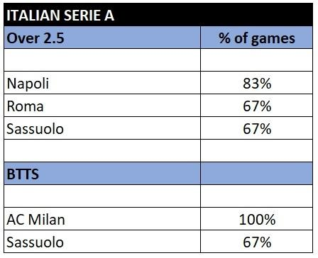 Serie A over 2.5 and btts