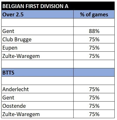 Belgian First Division A over 2.5 and btts