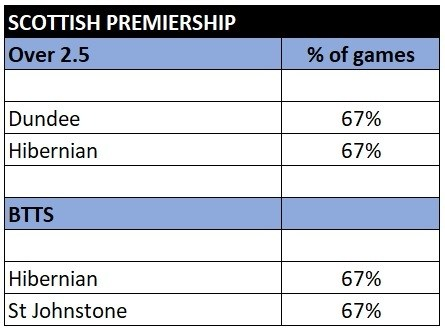 Scottish Premiership over 2.5 and btts