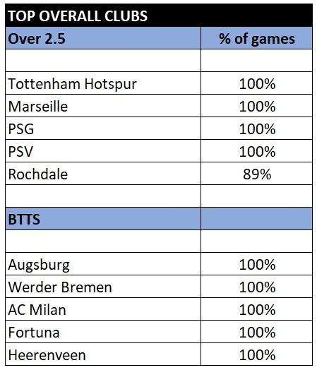 Top clubs overall over 2.5 and btts