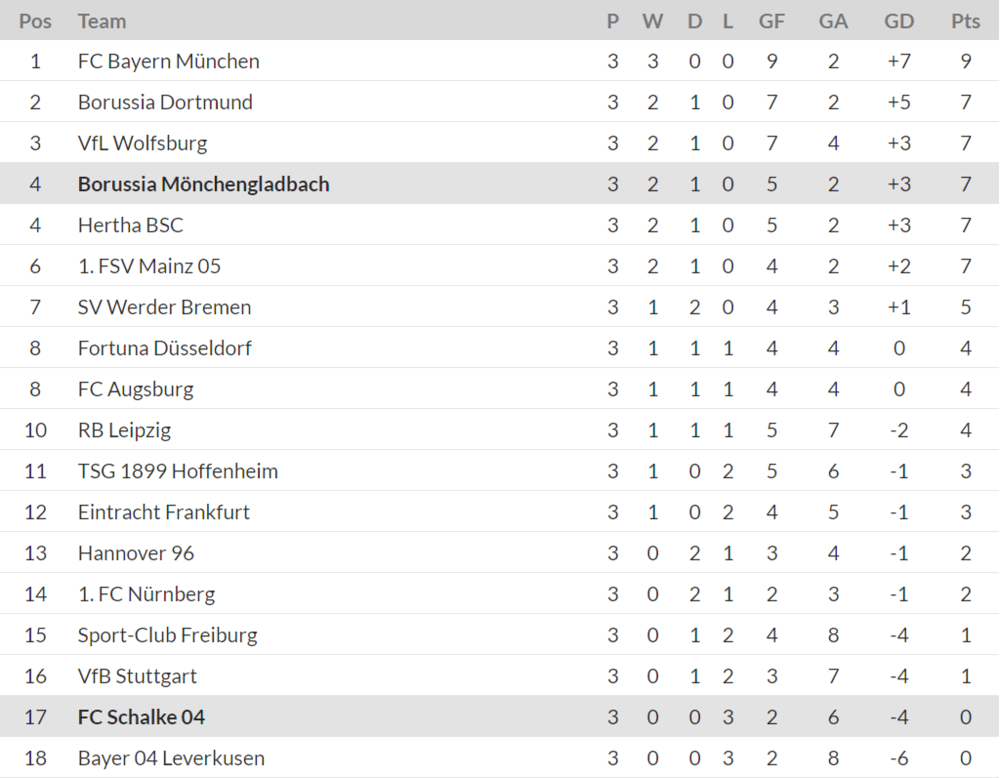 Bundesliga Table GW3