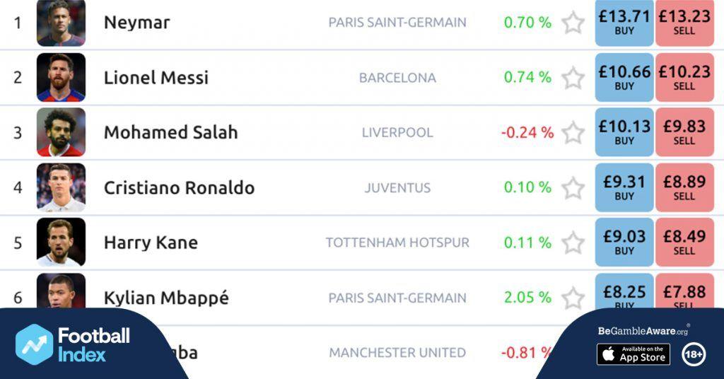Football Index stockmarket