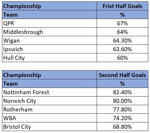 Championship half with most goals stats