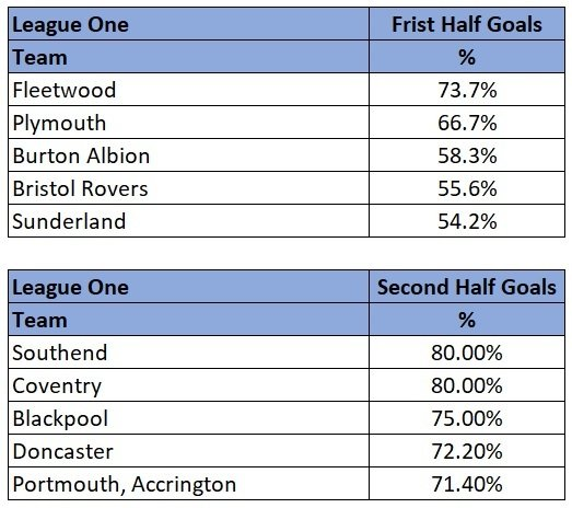 League One half with most goals stats