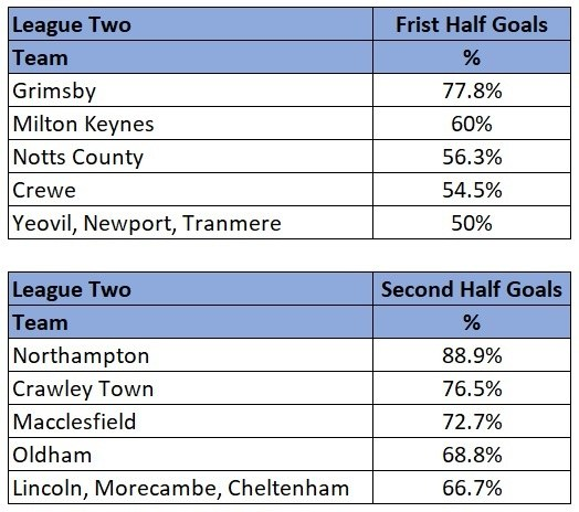 League Two half with most goals stats