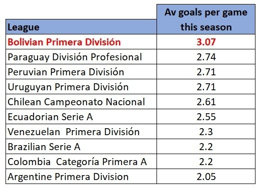 Major South American leagues average goals