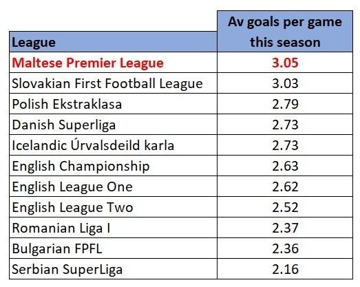 Minor European leagues average goals