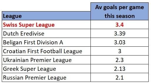 Other major European leagues average goals
