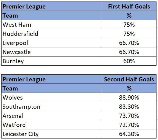 Premier League half with most goals stats