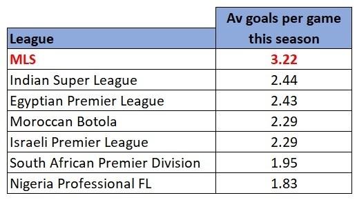 Rest of the world average goals