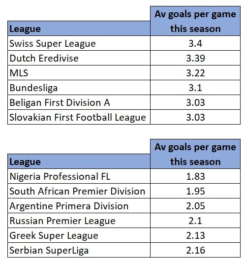 Best and worst performing leagues average goals