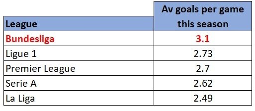 Europe's Big 5 Leagues average goals