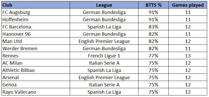 BTTS Major European Leagues