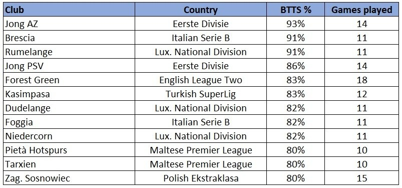 BTTS Minor European Leagues