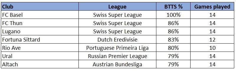 BTTS Other European Leagues