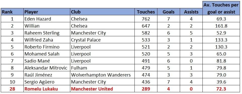 Premier League touches stats 1819