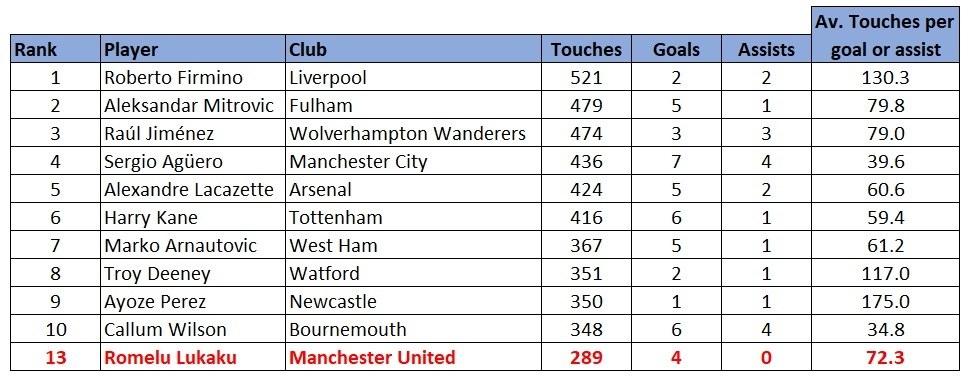 Premier League strikers touches stats 1819