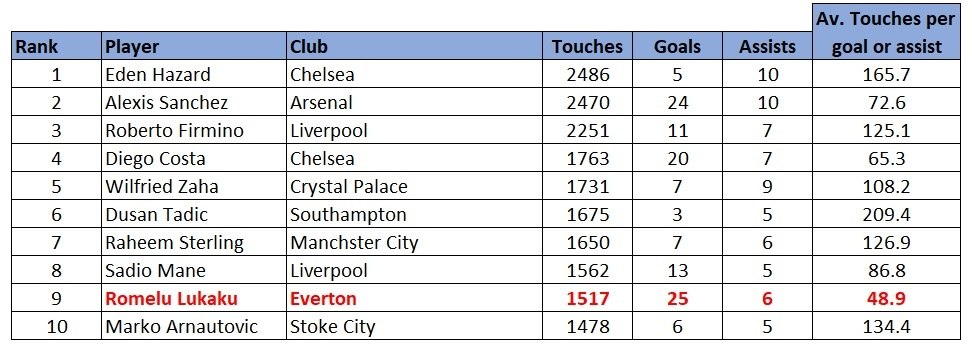 Premier League touches stats attacking players 1617