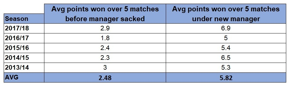 Managerial points changes after sacking in Premier League