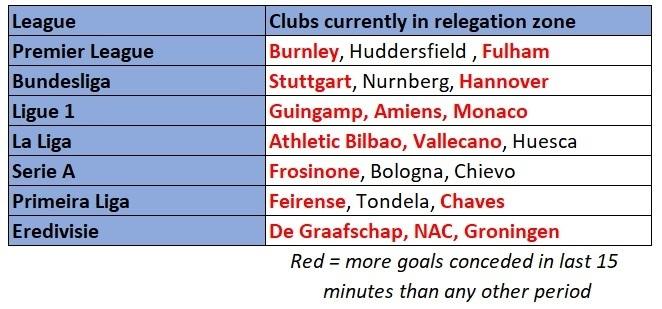 European relegation zone teams 2