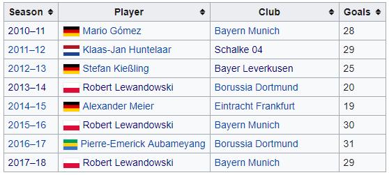 bundesliga top scorer history