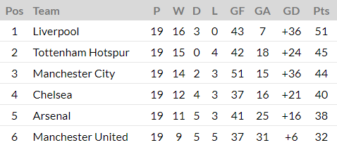 Premier League table half way