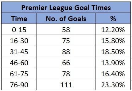 premier league goal times
