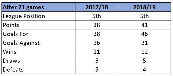 Arsenal league performances