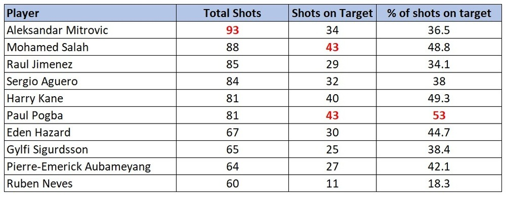 EPL shooting accuracy stats