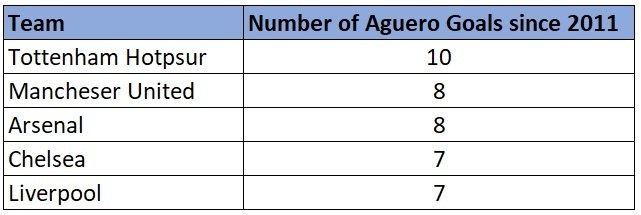 Sergio Aguero's record vs the Big 6