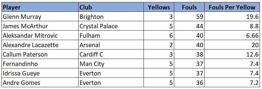 Premier League players foul stats