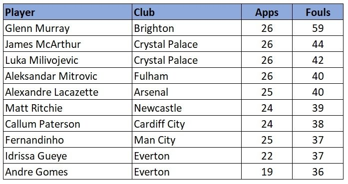 EPL most fouls