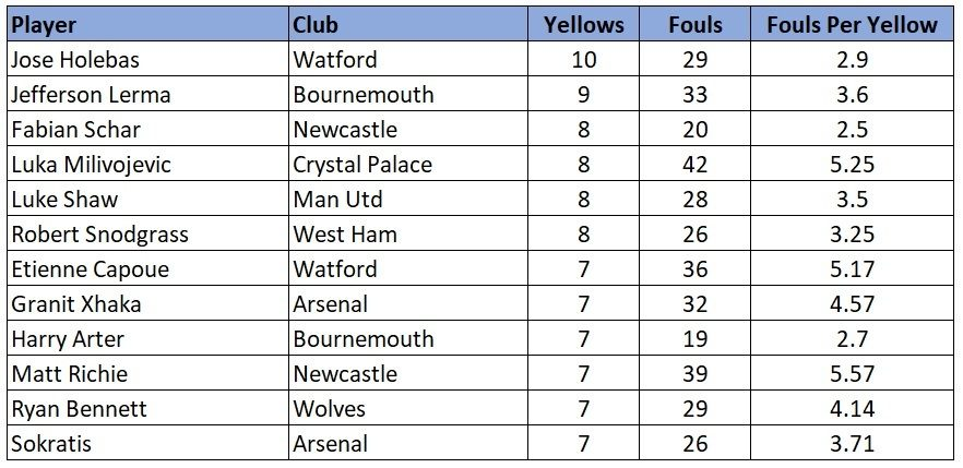 EPL most yellows