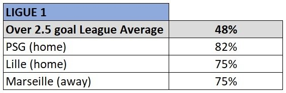 Ligue 1 over 2.5 goal teams