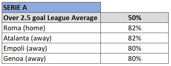 Serie A over 2.5 goal teams