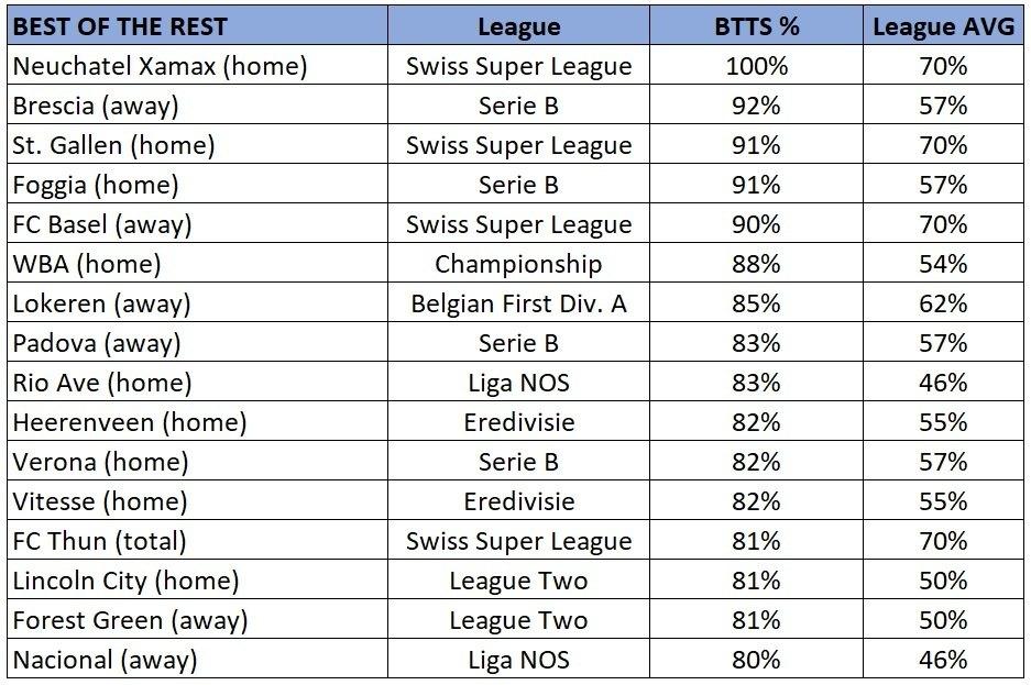 European teams BTTS stats